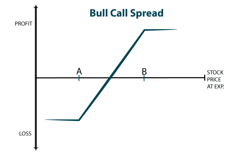 Different option trading levels