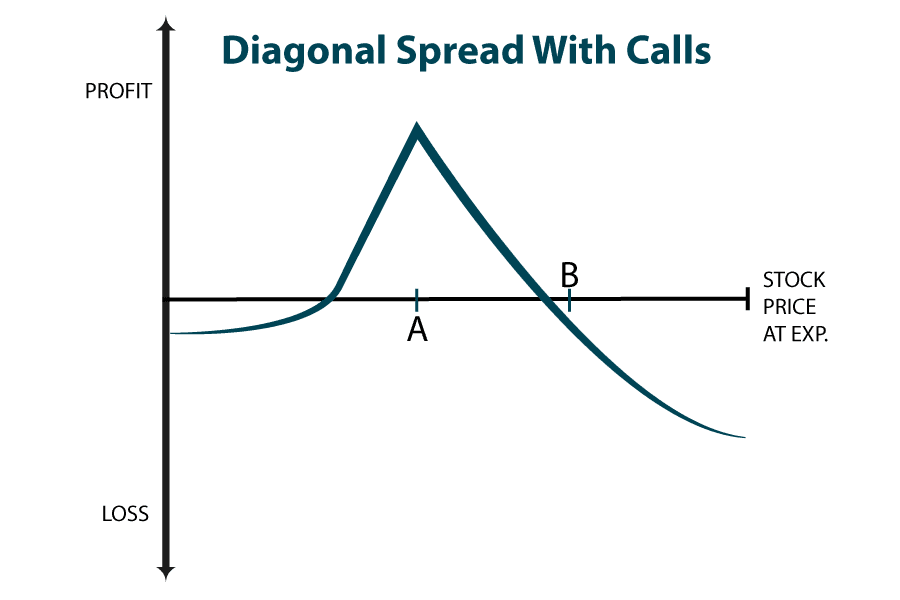 Diagonal Spread with Calls